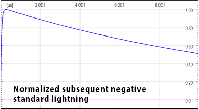 Normalized subsequent negative standard lightning