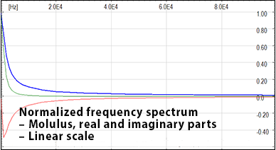 Normalized frequency spectrum - Molulus, real and imaginary parts - Linear scale