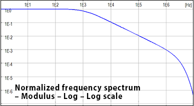 Normalized frequency spectrum - Modulus - Log - Log scale