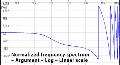 Normalized frequency spectrum - Argument - Log - Linear scale