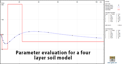 Parameter evaluation for a four layer soil model