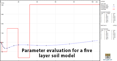 Parameter evaluation for a five layer soil model